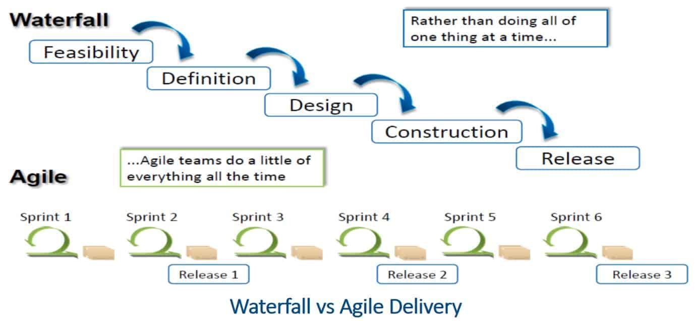 the agile road to software development – auraq