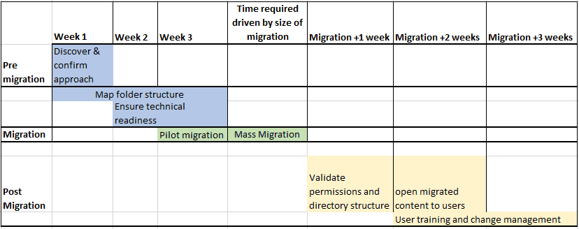 Understand and plan your Dropbox migration project | | AuraQ